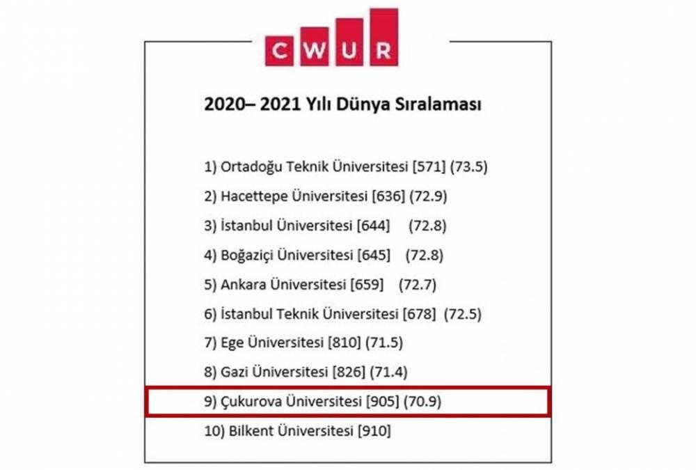 Gelenek Yine Bozulmadı…Çukurova Üniversitesi Bir Kez Daha En İyi Türk Üniversitelerinden Biri İlan Edildi